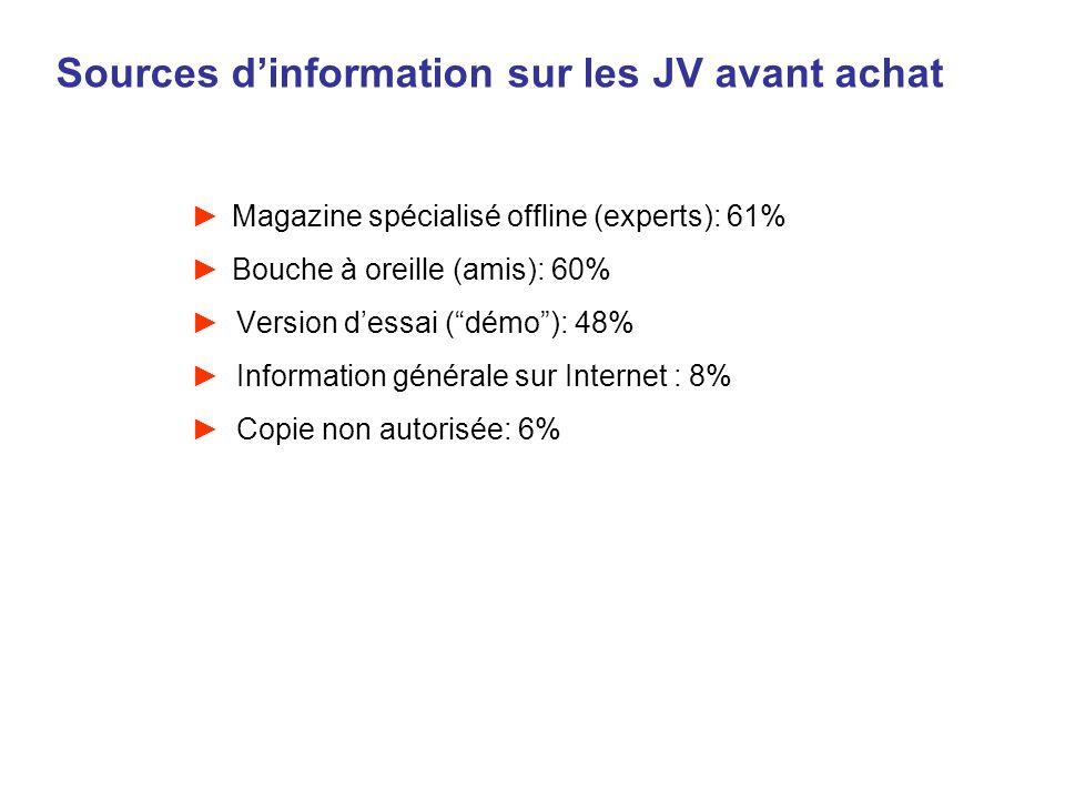 Sources d'information sur les JV avant achat