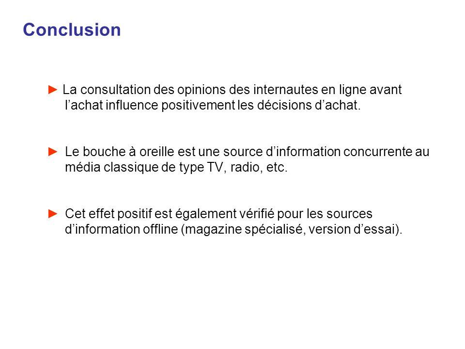 Conclusion La consultation des opinions des internautes en ligne avant l'achat influence positivement les décisions d'achat.