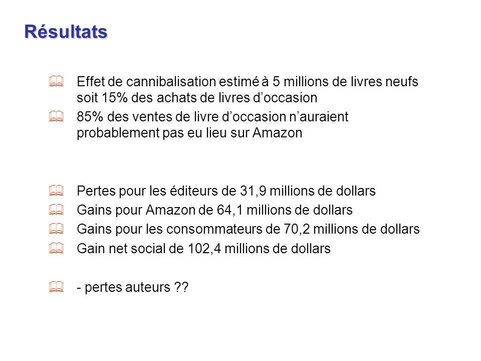 RésultatsEffet de cannibalisation estimé à 5 millions de livres neufs soit 15% des achats de livres d'occasion.