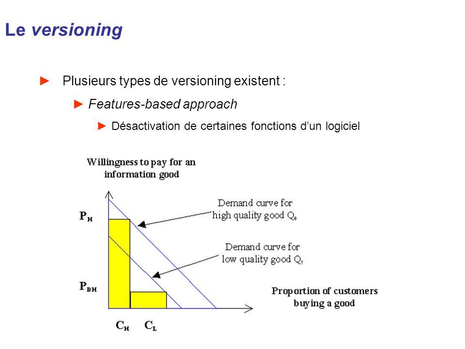 Le versioning Plusieurs types de versioning existent :