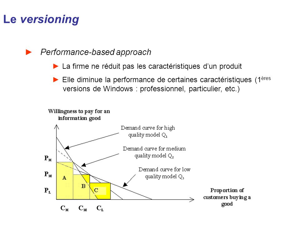 Le versioning Performance-based approach
