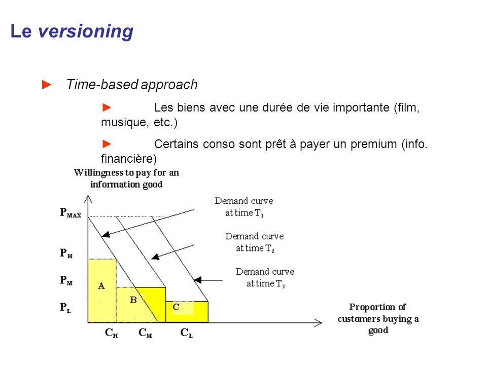 Le versioning Time-based approach