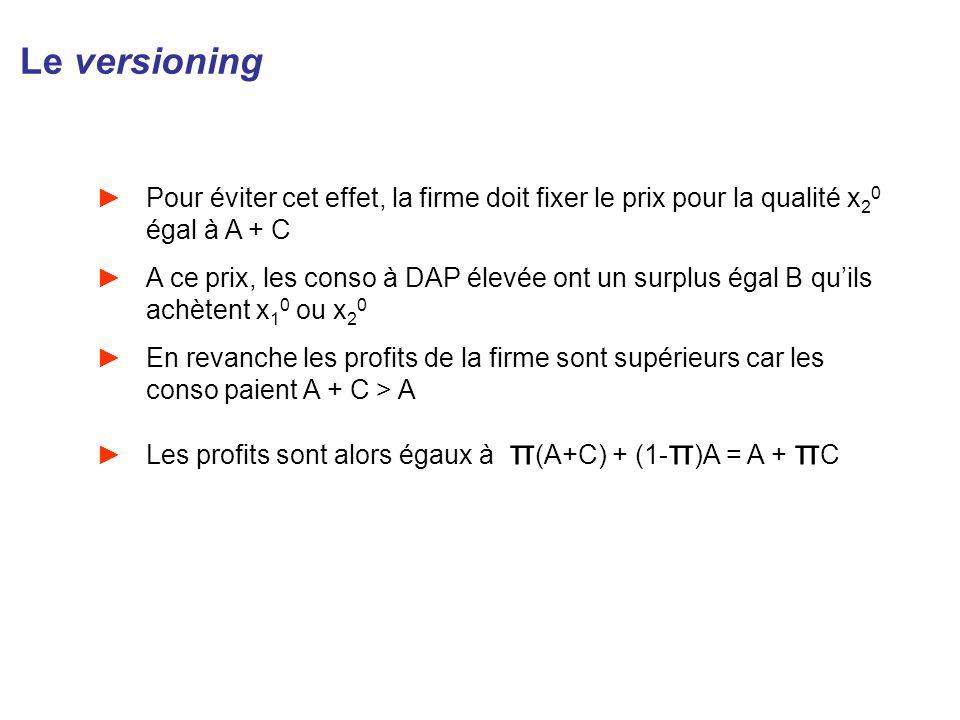 Le versioning Pour éviter cet effet, la firme doit fixer le prix pour la qualité x20 égal à A + C.