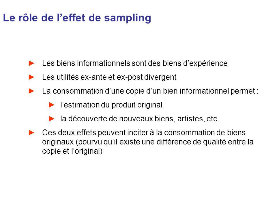 Le rôle de l'effet de sampling