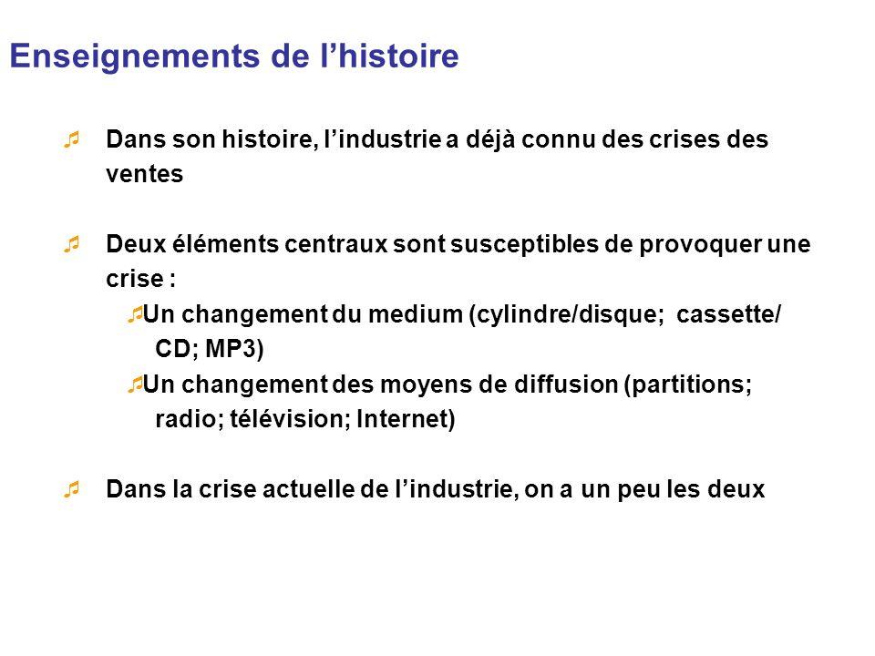 Enseignements de l'histoire