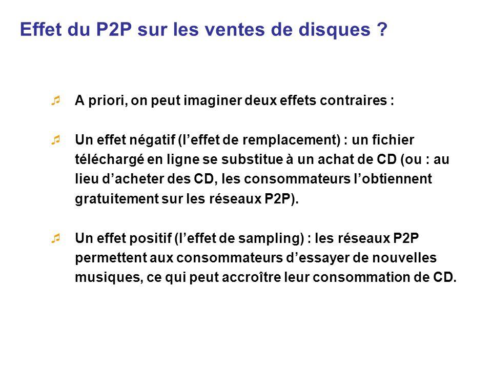 Effet du P2P sur les ventes de disques
