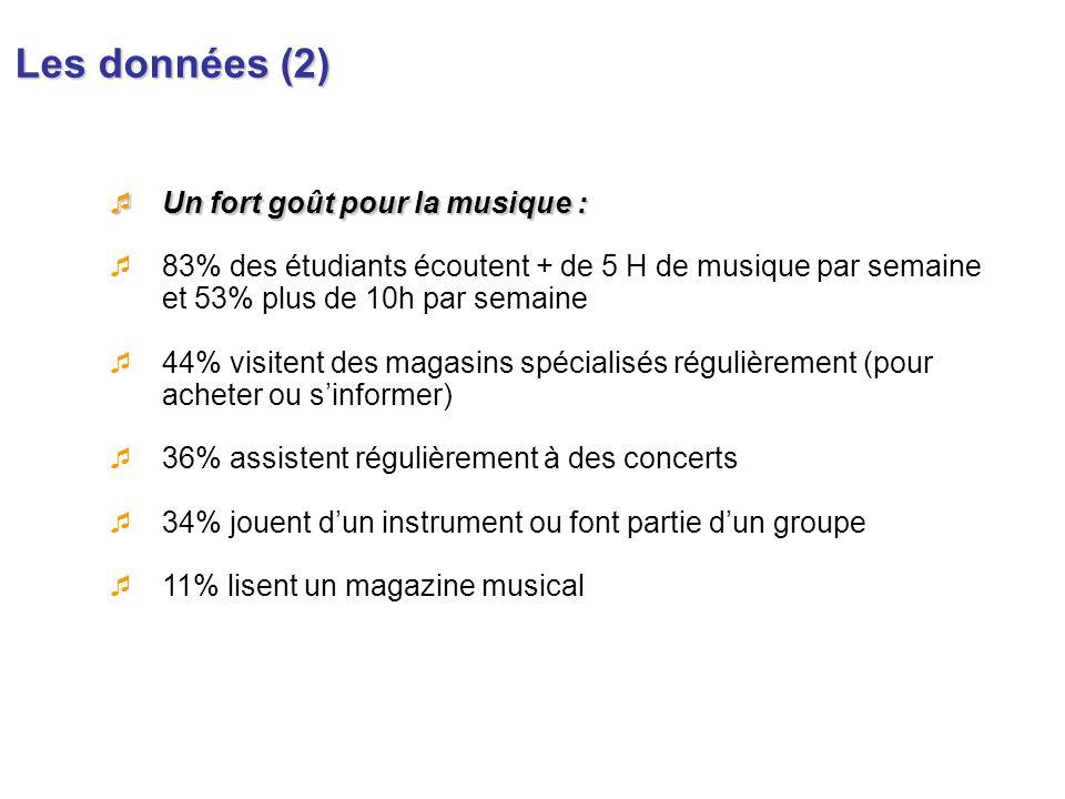 Les données (2) Un fort goût pour la musique :
