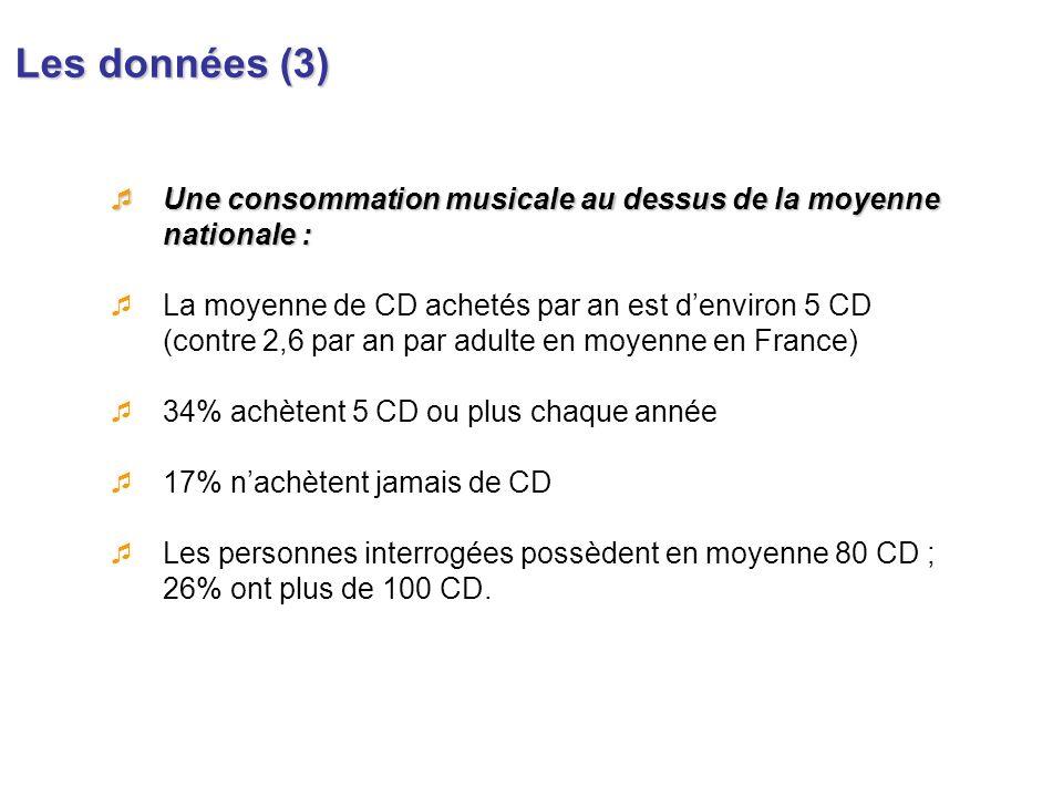 Les données (3)Une consommation musicale au dessus de la moyenne nationale :