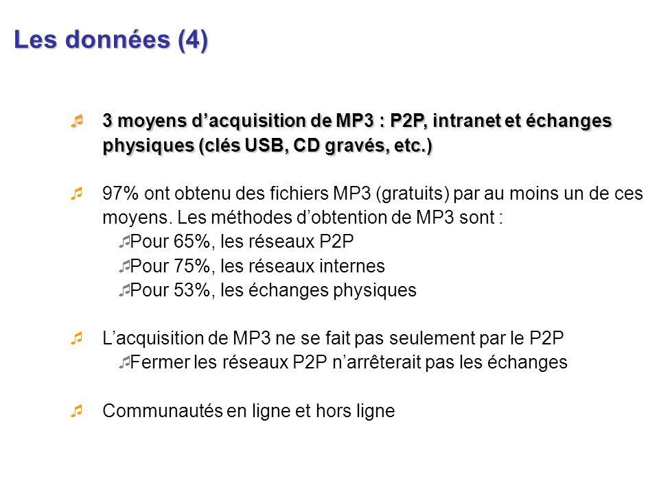 Les données (4)3 moyens d'acquisition de MP3 : P2P, intranet et échanges physiques (clés USB, CD gravés, etc.)