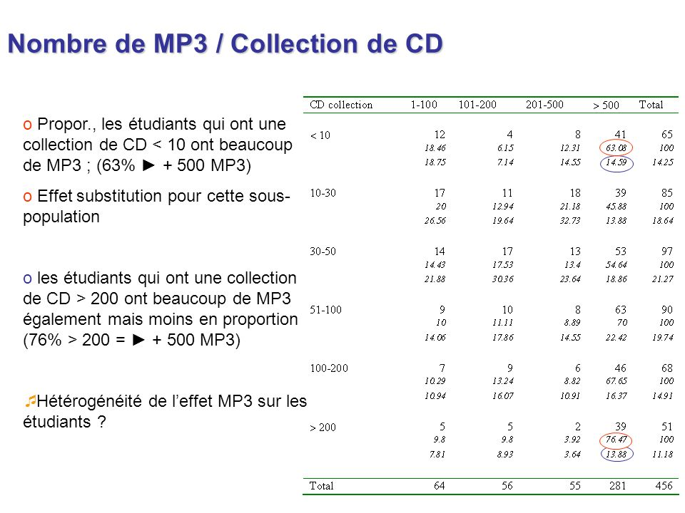 Nombre de MP3 / Collection de CD