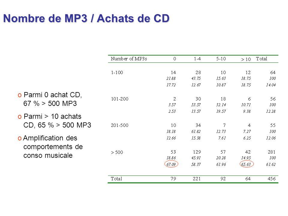 Nombre de MP3 / Achats de CD