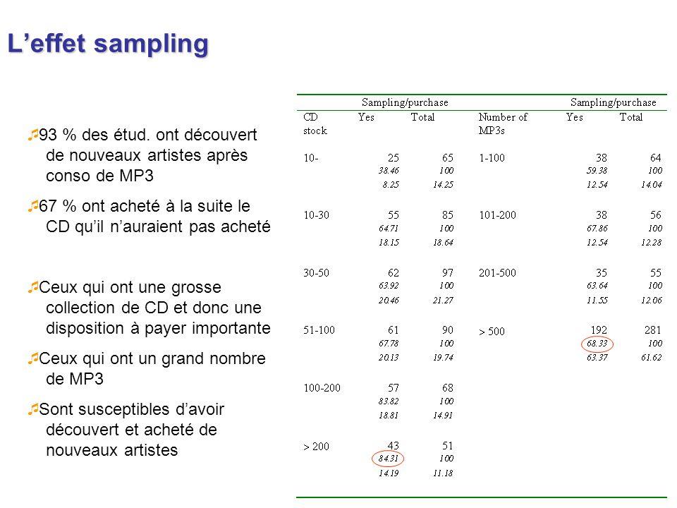 L'effet sampling93 % des étud. ont découvert de nouveaux artistes après conso de MP3.