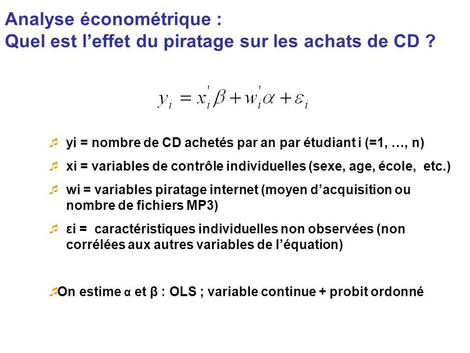Analyse économétrique :