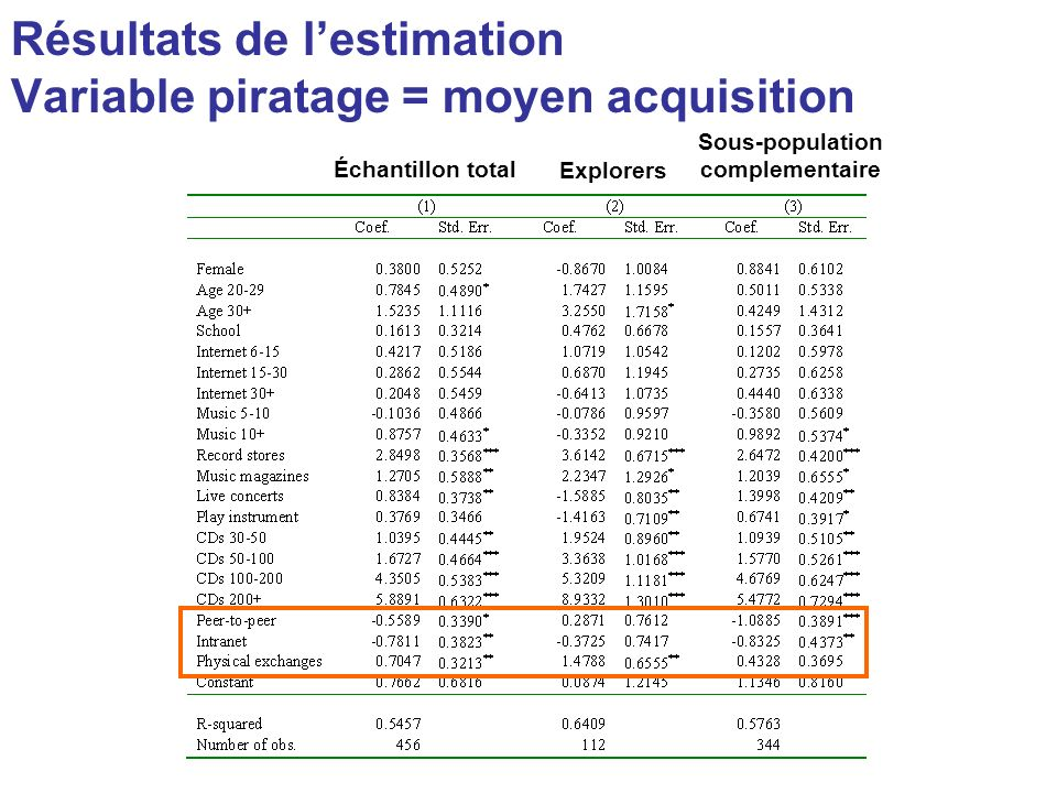 Résultats de l'estimation Variable piratage = moyen acquisition