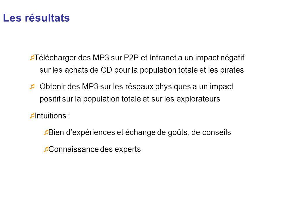 Les résultats Télécharger des MP3 sur P2P et Intranet a un impact négatif sur les achats de CD pour la population totale et les pirates.
