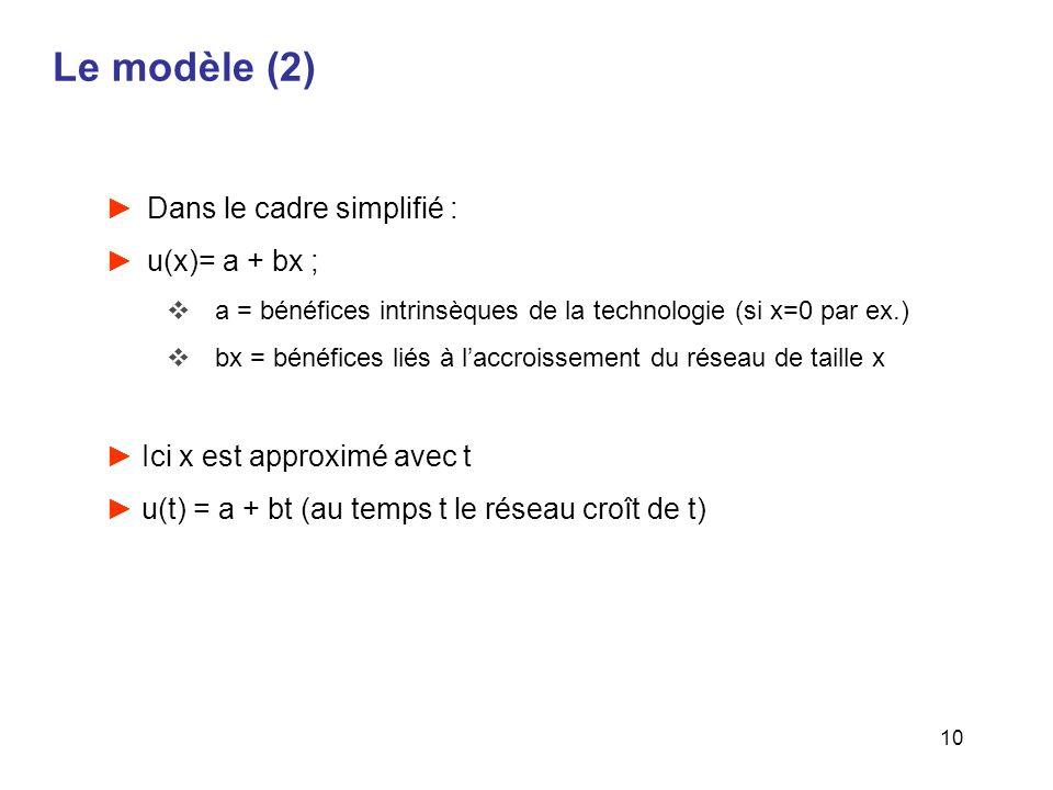 Le modèle (2) Dans le cadre simplifié : u(x)= a + bx ;