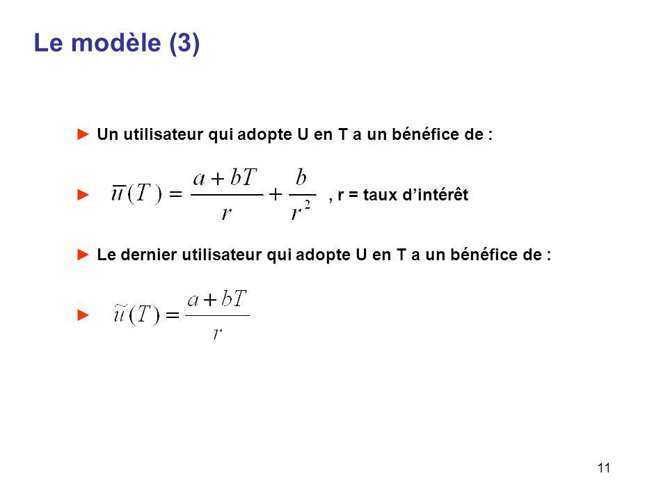 Le modèle (3) Un utilisateur qui adopte U en T a un bénéfice de :