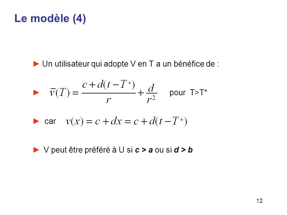 Le modèle (4) Un utilisateur qui adopte V en T a un bénéfice de :