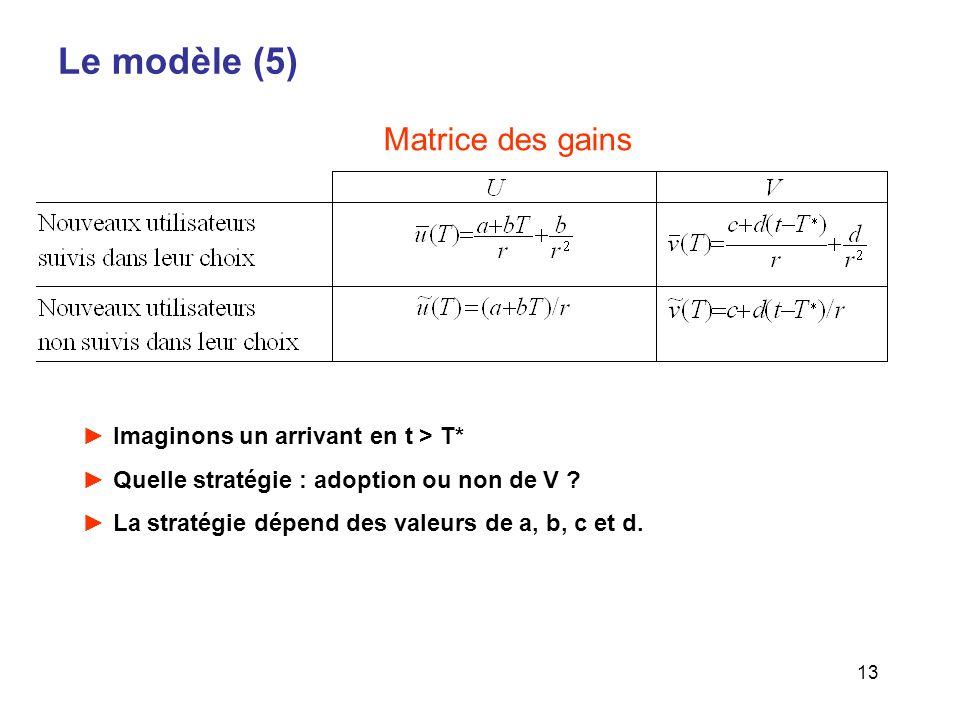 Le modèle (5) Matrice des gains Imaginons un arrivant en t > T*