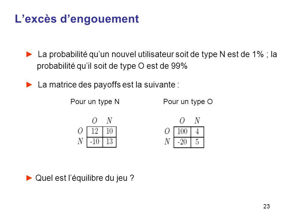 L'excès d'engouement La probabilité qu'un nouvel utilisateur soit de type N est de 1% ; la probabilité qu'il soit de type O est de 99%