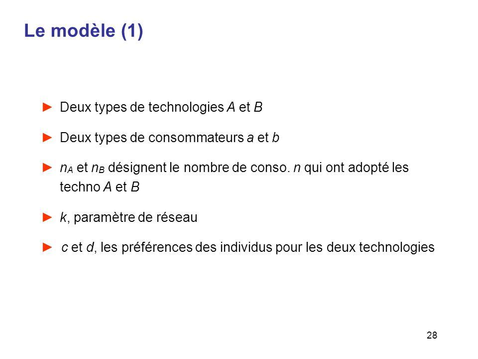 Le modèle (1) Deux types de technologies A et B