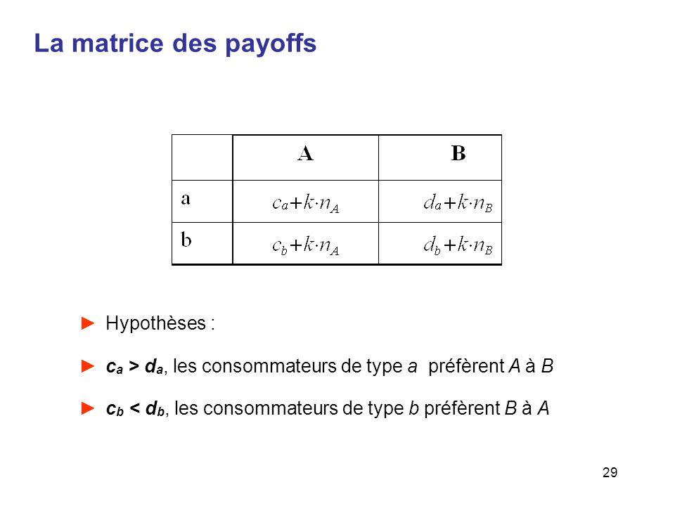 La matrice des payoffs Hypothèses :