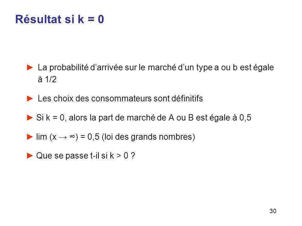 Résultat si k = 0 La probabilité d'arrivée sur le marché d'un type a ou b est égale à 1/2. Les choix des consommateurs sont définitifs.