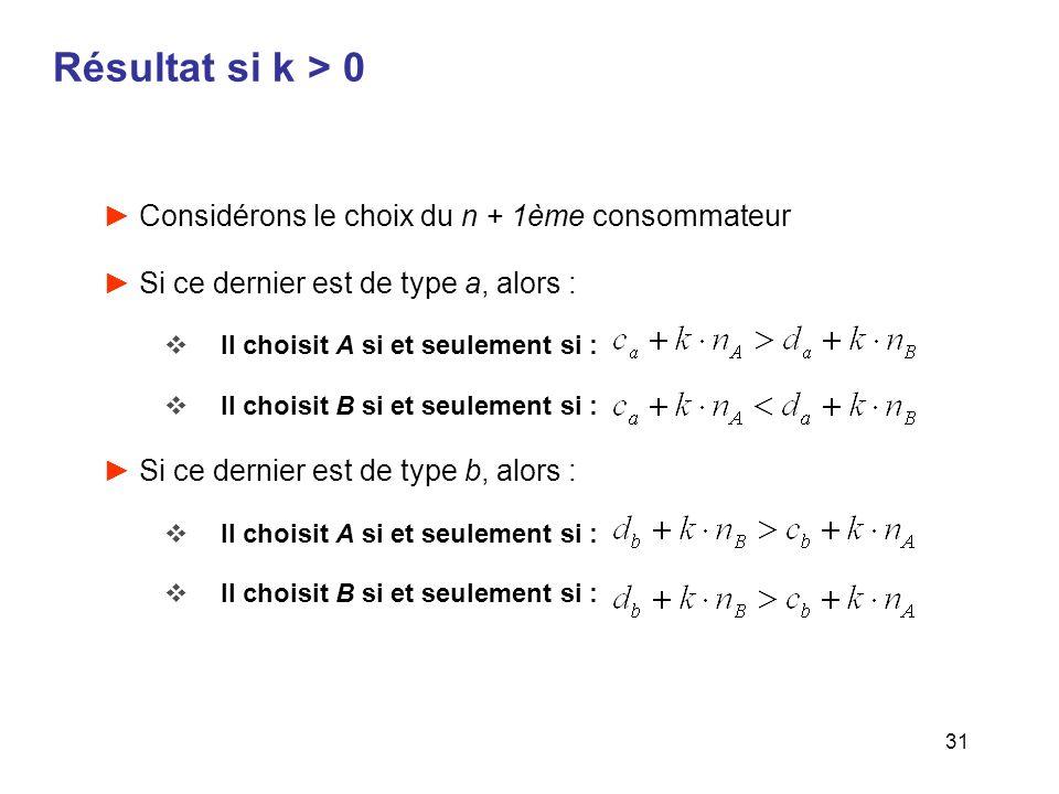Résultat si k > 0 Considérons le choix du n + 1ème consommateur