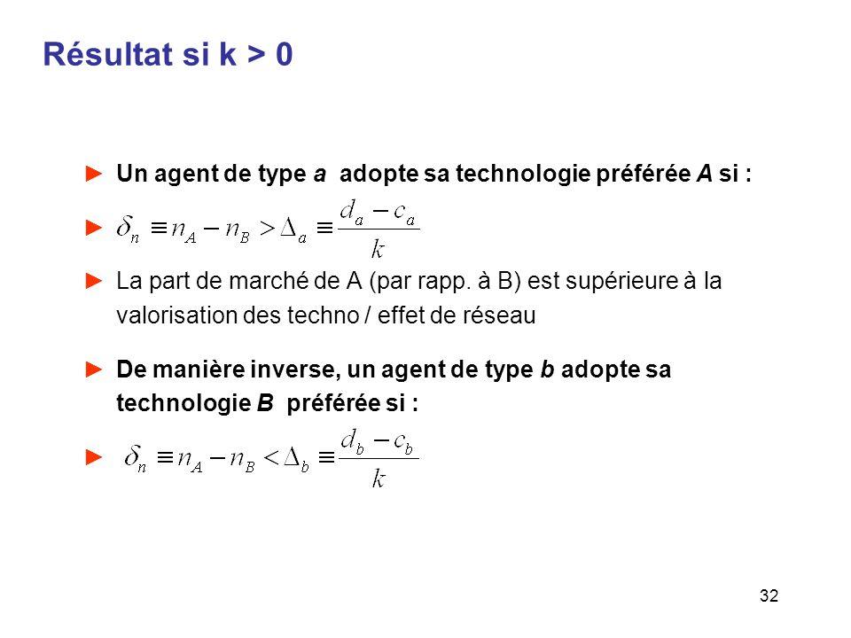 Résultat si k > 0 Un agent de type a adopte sa technologie préférée A si :
