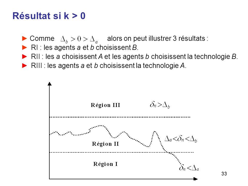 Résultat si k > 0 Comme alors on peut illustrer 3 résultats :