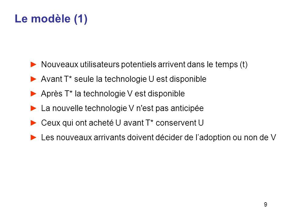 Le modèle (1) Nouveaux utilisateurs potentiels arrivent dans le temps (t) Avant T* seule la technologie U est disponible.