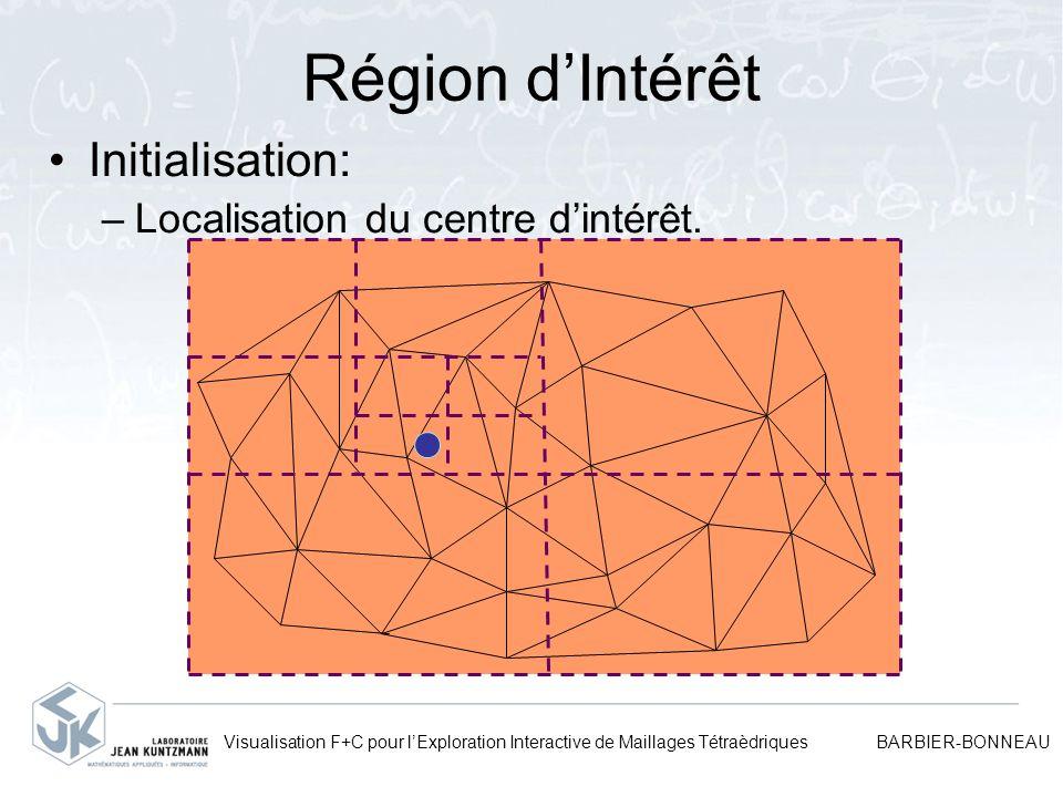 Région d'Intérêt Initialisation: Localisation du centre d'intérêt.