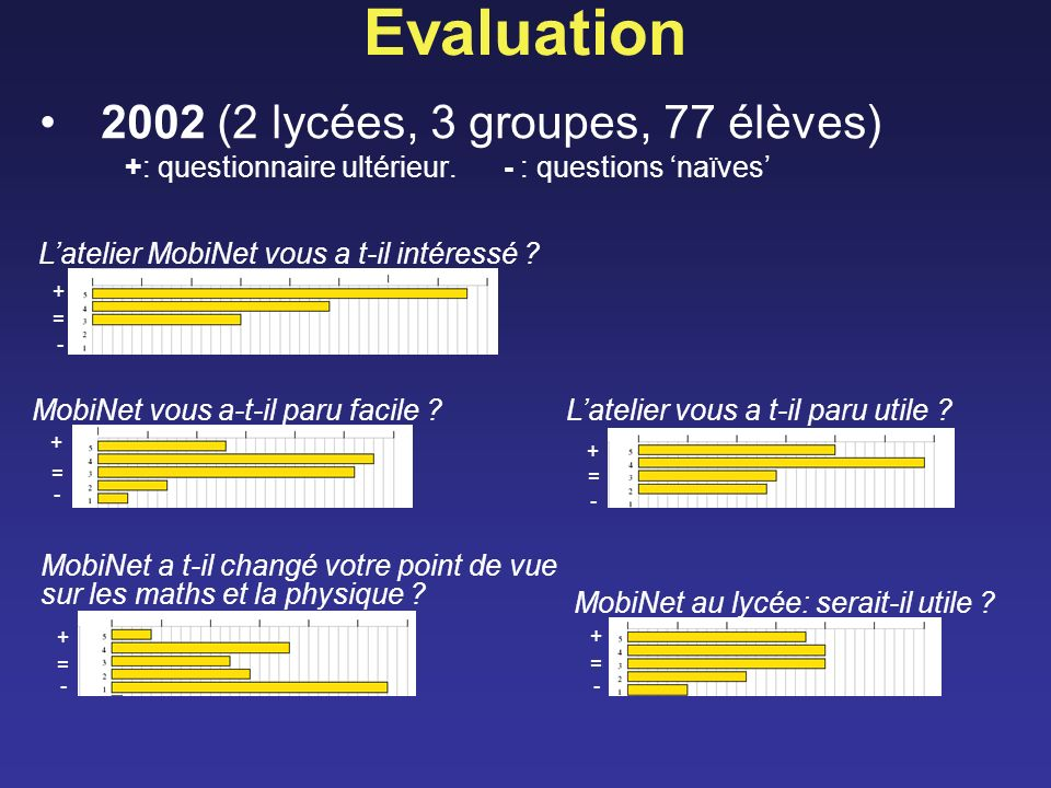 Evaluation 2002 (2 lycées, 3 groupes, 77 élèves) +: questionnaire ultérieur. - : questions 'naïves'