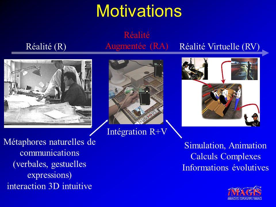 Motivations Réalité Augmentée (RA) Intégration R+V Réalité (R)