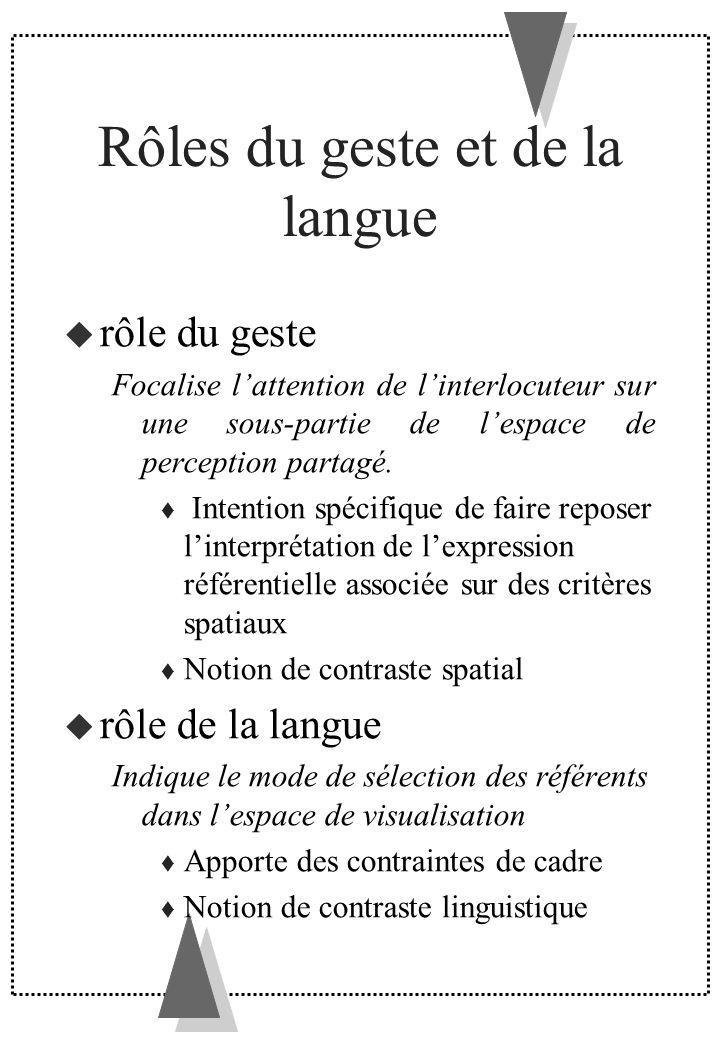 Rôles du geste et de la langue
