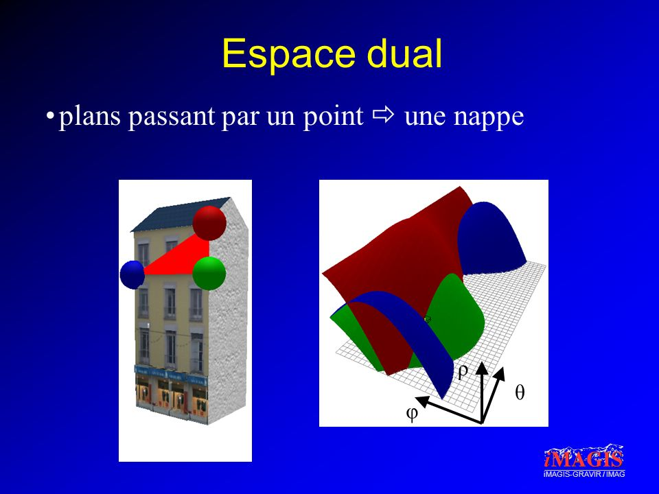Espace dual plans passant par un point  une nappe ρ θ φ