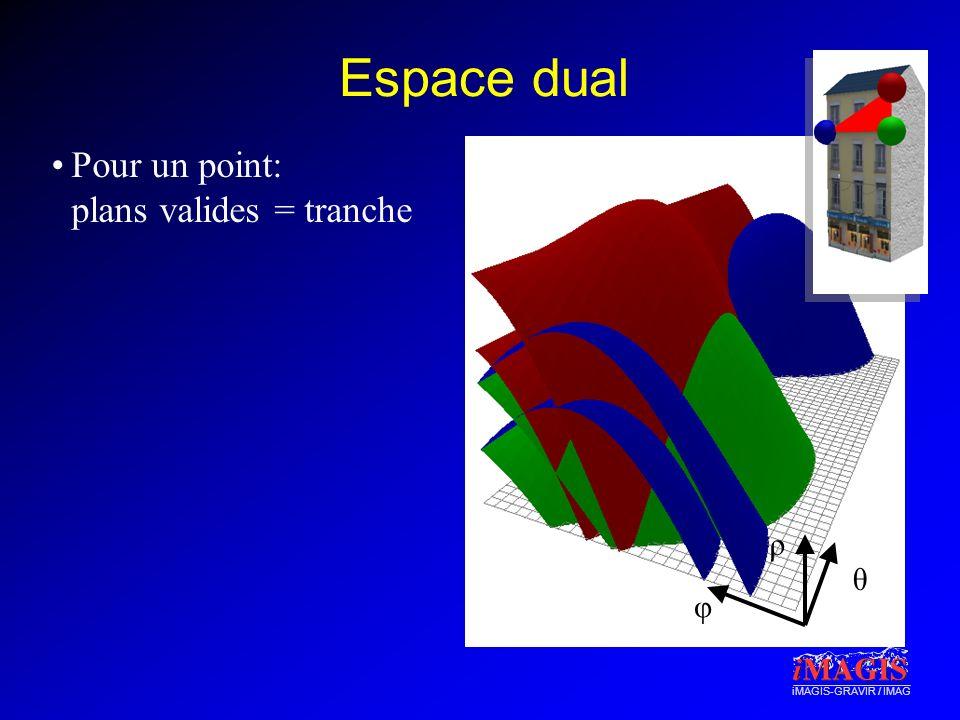 Espace dual Pour un point: plans valides = tranche ρ θ φ