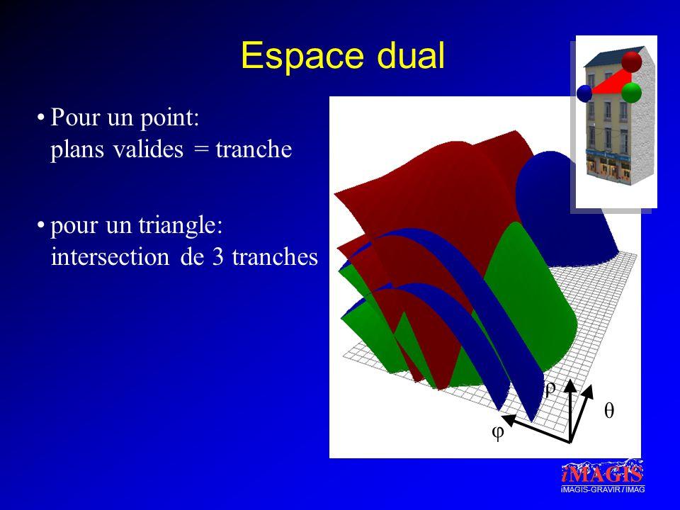 Espace dual Pour un point: plans valides = tranche