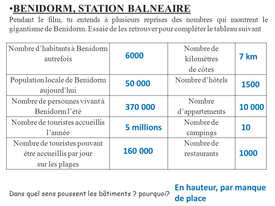 BENIDORM, STATION BALNEAIRE