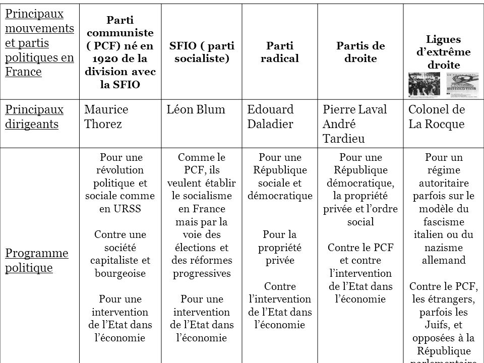 Principaux mouvements et partis politiques en France