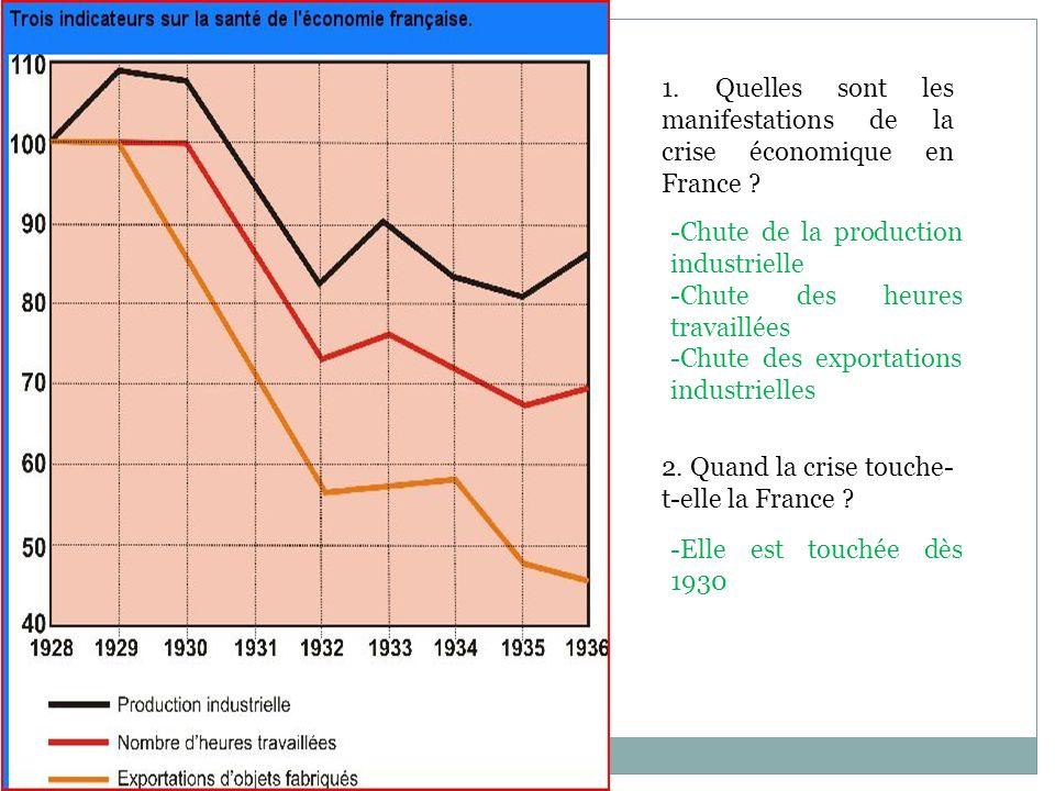 1. Quelles sont les manifestations de la crise économique en France