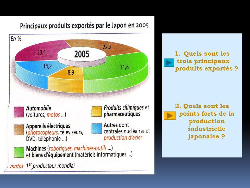 trois principaux produits exportés