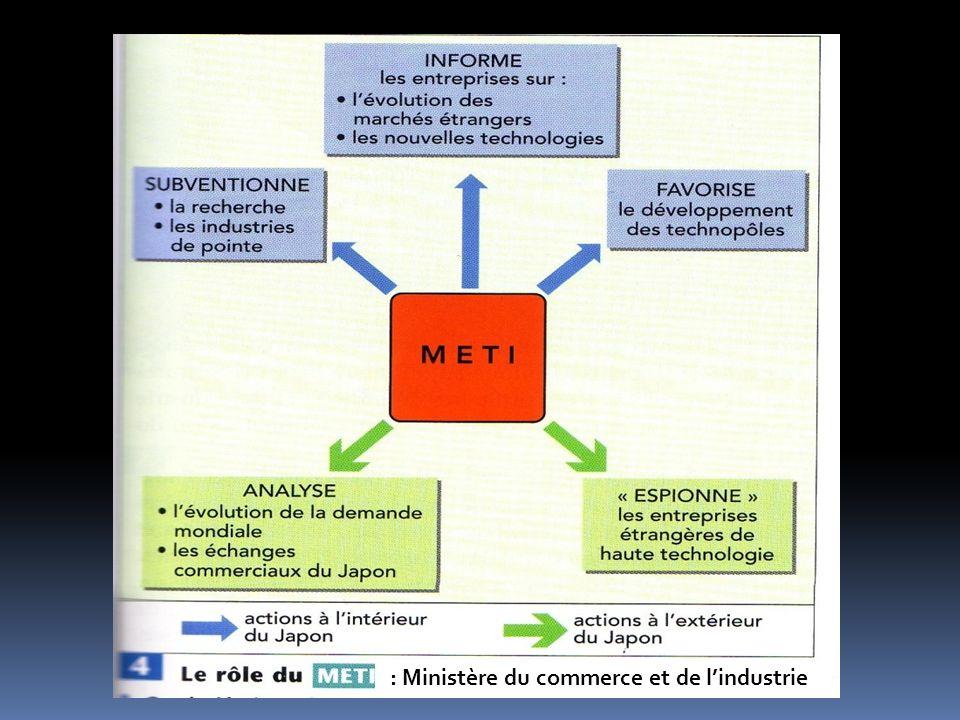 : Ministère du commerce et de l'industrie