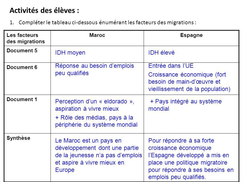 Activités des élèves : Compléter le tableau ci-dessous énumérant les facteurs des migrations : Les facteurs des migrations.