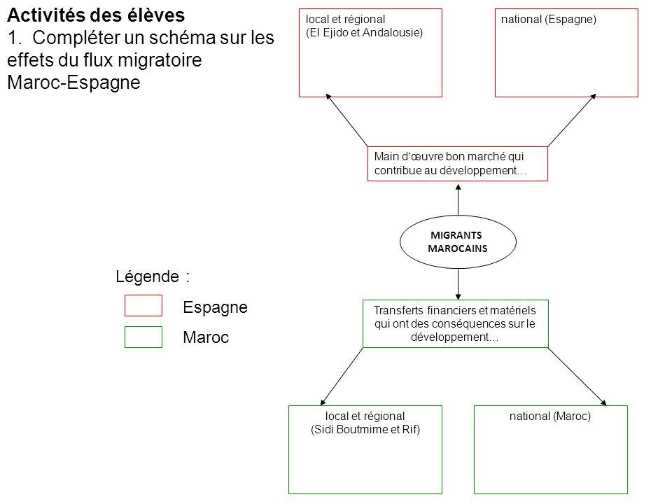 Compléter un schéma sur les effets du flux migratoire Maroc-Espagne