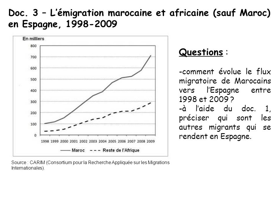 Doc. 3 – L'émigration marocaine et africaine (sauf Maroc) en Espagne, 1998-2009