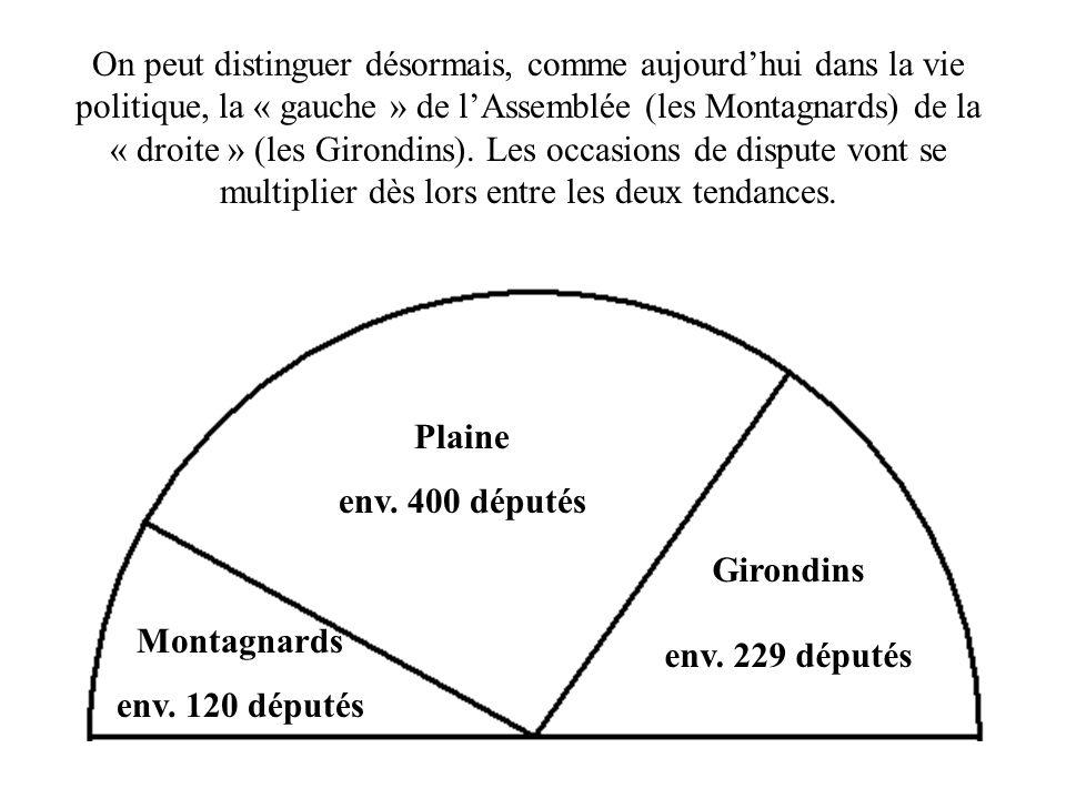 On peut distinguer désormais, comme aujourd'hui dans la vie politique, la « gauche » de l'Assemblée (les Montagnards) de la « droite » (les Girondins). Les occasions de dispute vont se multiplier dès lors entre les deux tendances.