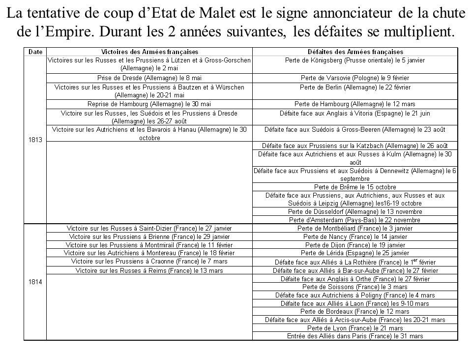 La tentative de coup d'Etat de Malet est le signe annonciateur de la chute de l'Empire.