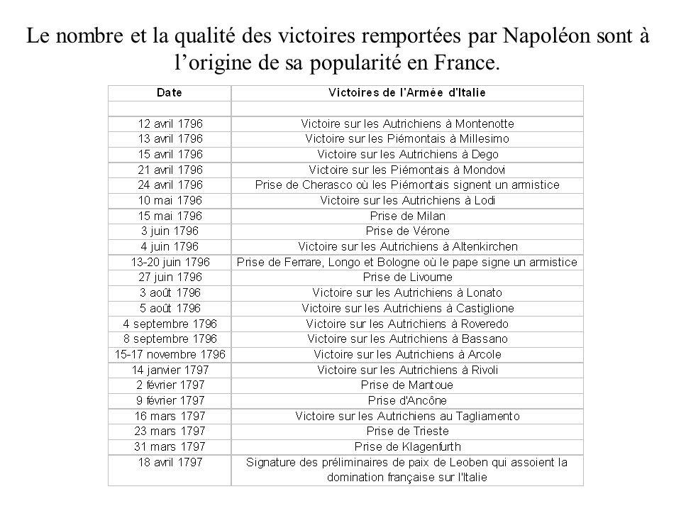 Le nombre et la qualité des victoires remportées par Napoléon sont à l'origine de sa popularité en France.