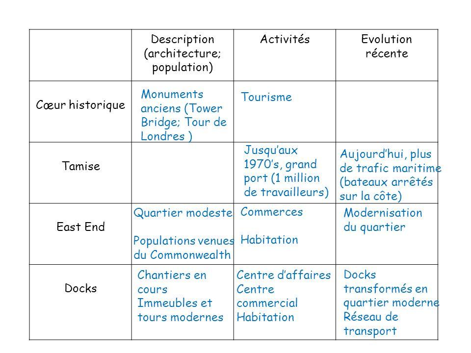(architecture; population)